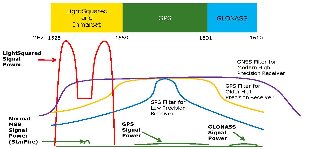 gps frequency